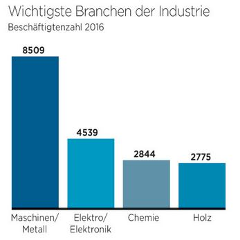 (c) Das Magazin der Kärntner Industrie, in Betrieb, 2017: S.5