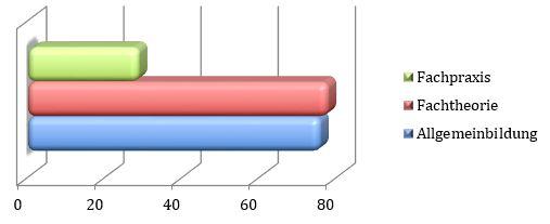 Verteilung der Semesterwochenstunden